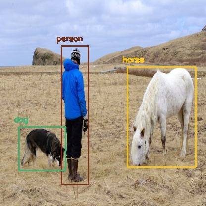 YOLO Object Detection with OpenCV and Python